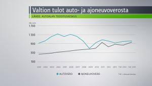auto-ja-ajoneuvovero-grafiikka
